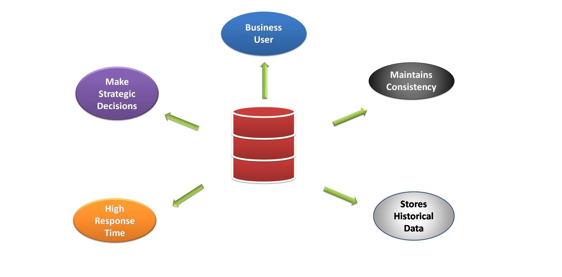 Read more about the article What Are The Features Of Data Warehousing